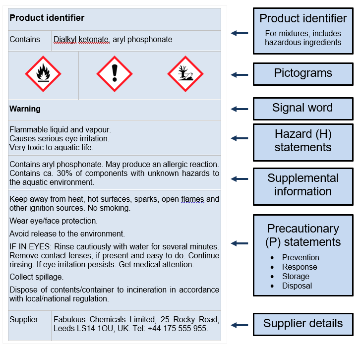 Label elements described in the classification, labelling and packaging regulation.